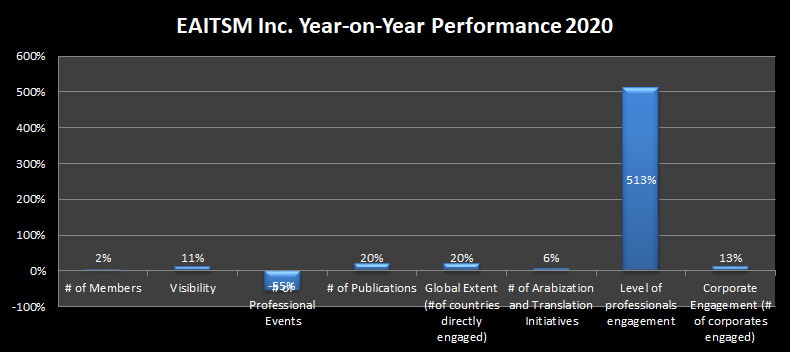 EAITSM Year-on-Year Performance Report 2020